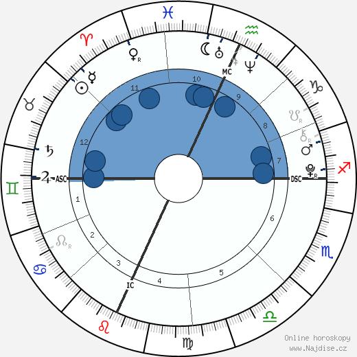 Jamie Gelman wikipedie, horoscope, astrology, instagram