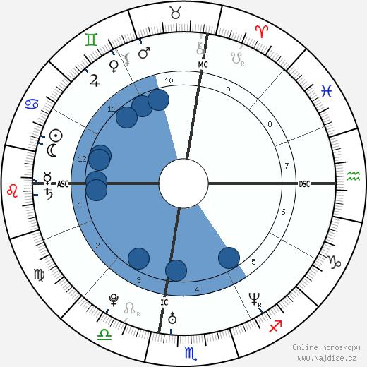 Jamie Kern wikipedie, horoscope, astrology, instagram