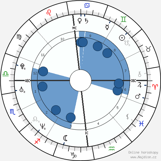 Jamie Oliver wikipedie, horoscope, astrology, instagram