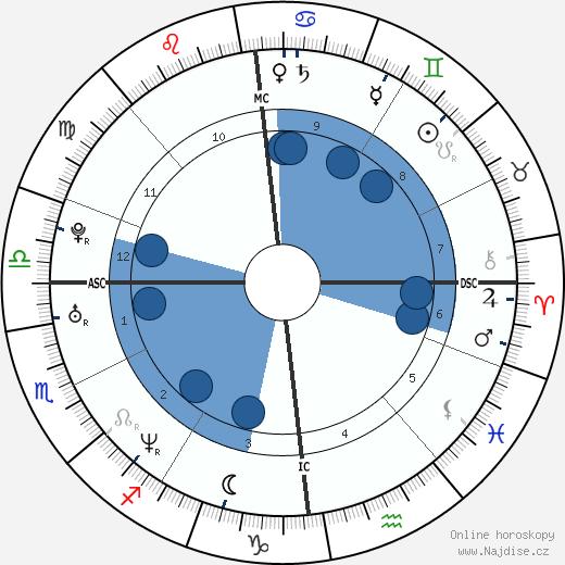 Jamie Oliver wikipedie, horoscope, astrology, instagram