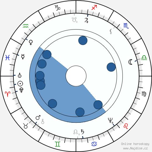 Jan Amos Komenský wikipedie, horoscope, astrology, instagram
