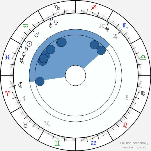 Jan Bendig wikipedie, horoscope, astrology, instagram