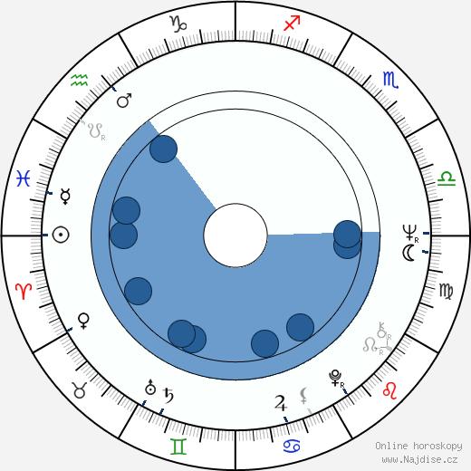 Jan Bonaventura wikipedie, horoscope, astrology, instagram