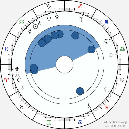 Ján Botto wikipedie, horoscope, astrology, instagram