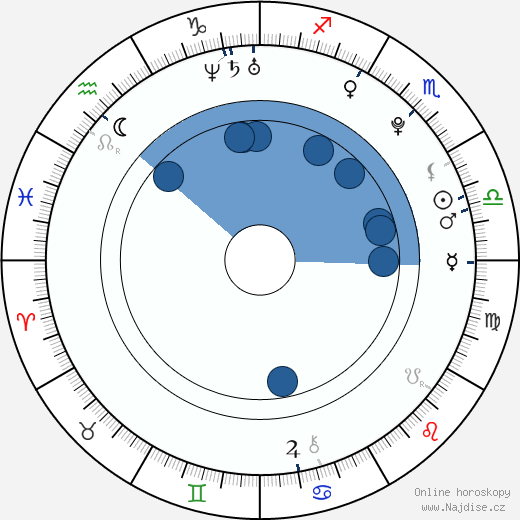 Jan Cajzl wikipedie, horoscope, astrology, instagram