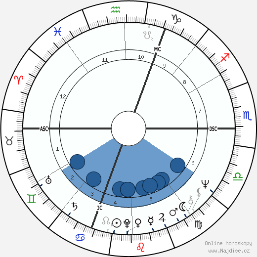 Jan-Carl Raspe wikipedie, horoscope, astrology, instagram