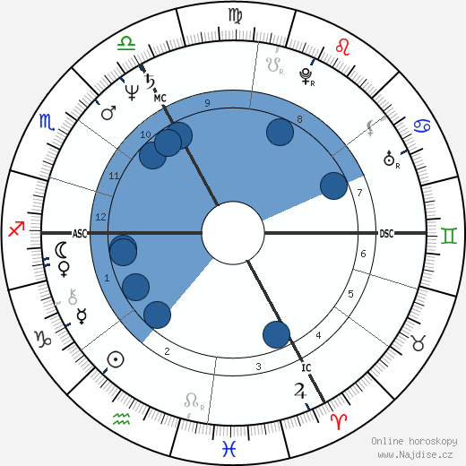 Ján Čupa wikipedie, horoscope, astrology, instagram