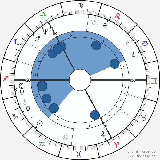 Ján Čupa wikipedie, horoscope, astrology, instagram