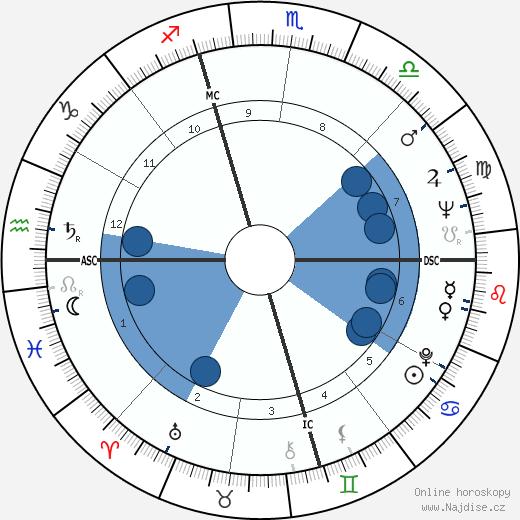 Jan DeGaetani wikipedie, horoscope, astrology, instagram