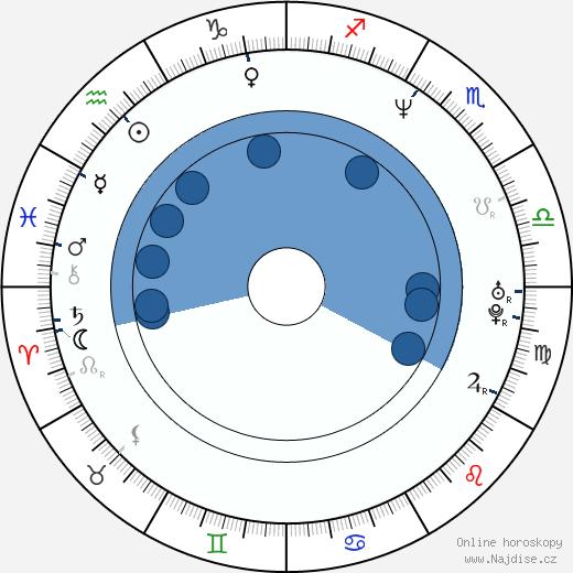 Jan Drbohlav wikipedie, horoscope, astrology, instagram