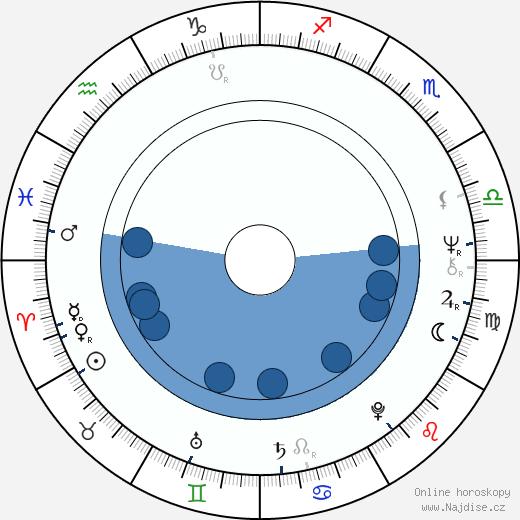 Ján Ďuriš wikipedie, horoscope, astrology, instagram