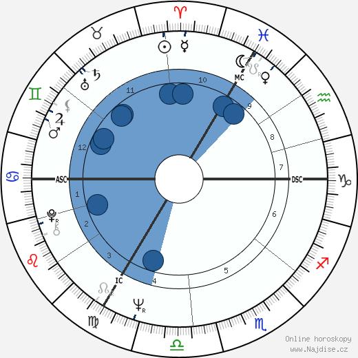 Jan Emiel Daele wikipedie, horoscope, astrology, instagram
