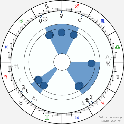 Ján Fajnor wikipedie, horoscope, astrology, instagram