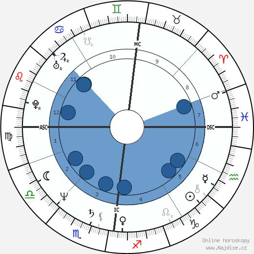 Jan Fedder wikipedie, horoscope, astrology, instagram