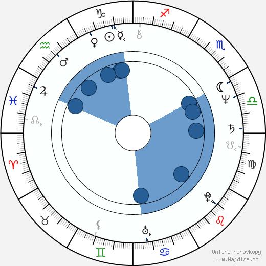 Jan Fischer wikipedie, horoscope, astrology, instagram