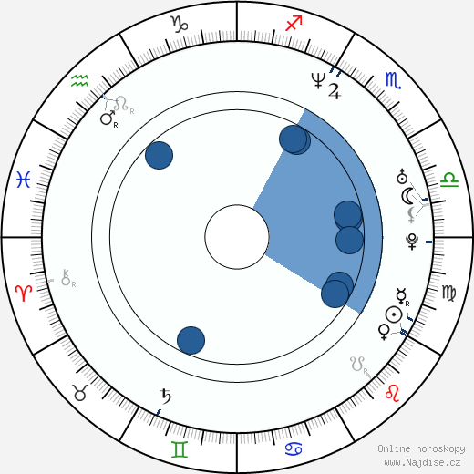 Jan Gogola ml. wikipedie, horoscope, astrology, instagram