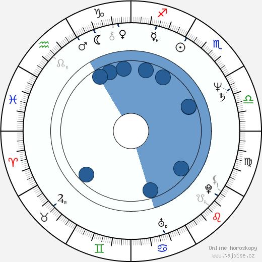 Ján Greššo wikipedie, horoscope, astrology, instagram