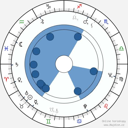 Jan Harlan wikipedie, horoscope, astrology, instagram