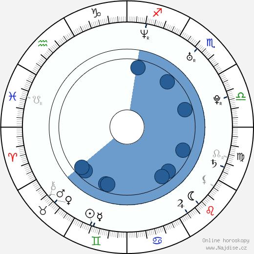 Jan Holík wikipedie, horoscope, astrology, instagram