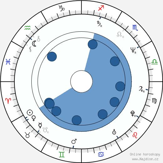 Jan Hooks wikipedie, horoscope, astrology, instagram