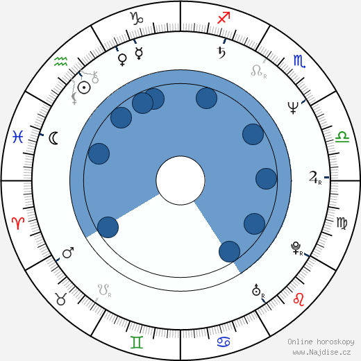 Jan Jiráň wikipedie, horoscope, astrology, instagram