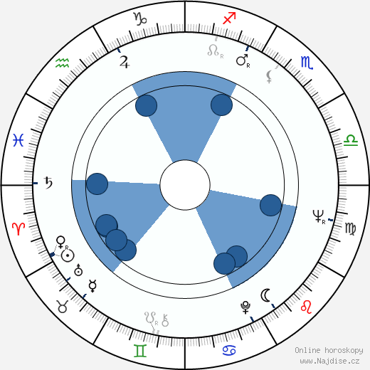 Jan Kaplický wikipedie, horoscope, astrology, instagram