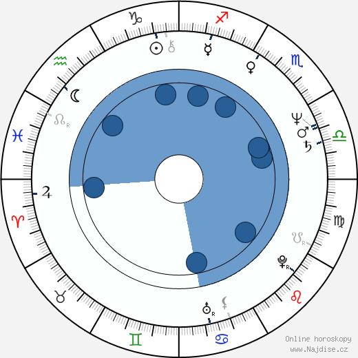Jan Kasl wikipedie, horoscope, astrology, instagram