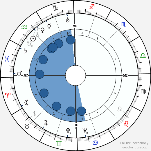 Jan Kefer wikipedie, horoscope, astrology, instagram