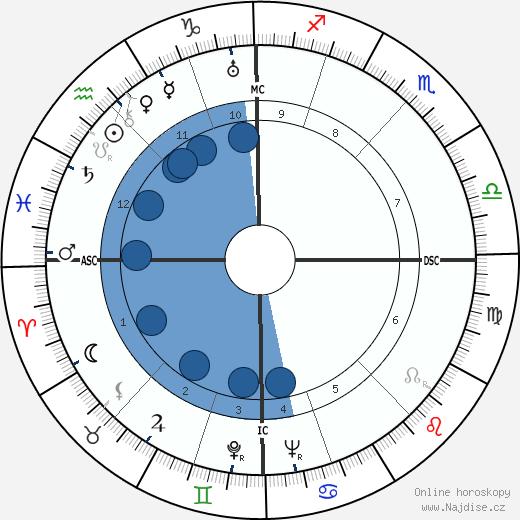 Jan Kefer wikipedie, horoscope, astrology, instagram