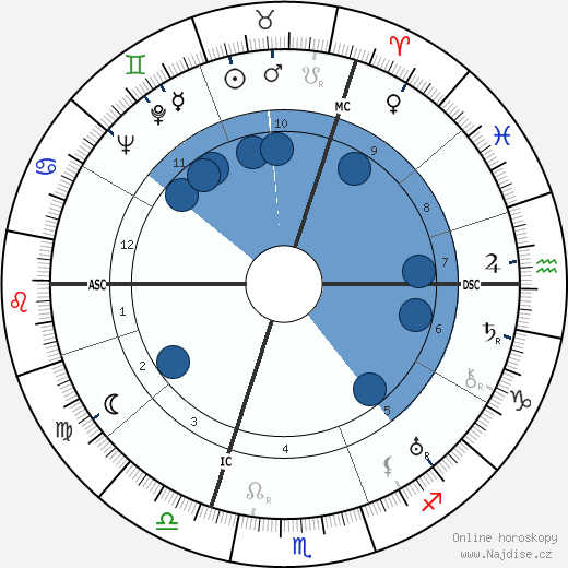 Jan Kiepura wikipedie, horoscope, astrology, instagram