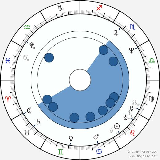 Jan Kollár wikipedie, horoscope, astrology, instagram