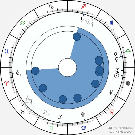 Ján Kramár wikipedie, horoscope, astrology, instagram