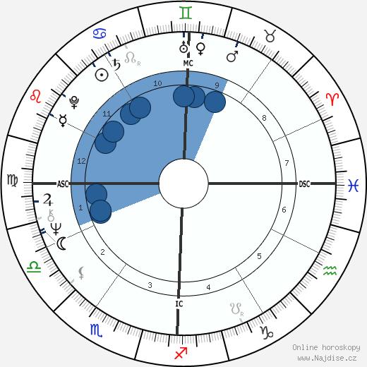 Jan-Michael Vincent wikipedie, horoscope, astrology, instagram