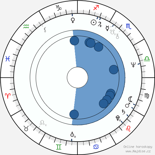 Jan Míka wikipedie, horoscope, astrology, instagram