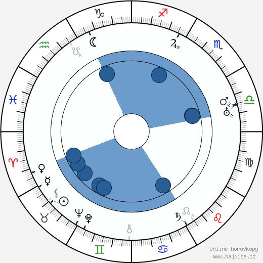 Jan Morávek wikipedie, horoscope, astrology, instagram
