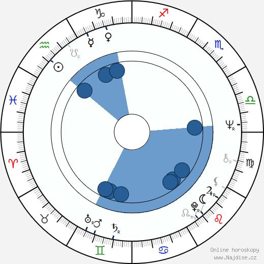 Jan Nemejovský wikipedie, horoscope, astrology, instagram