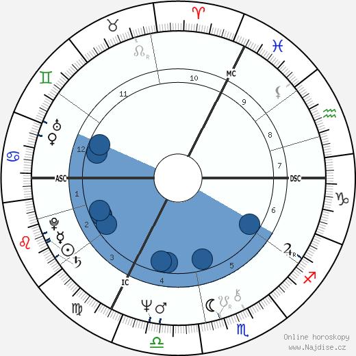 Jan Palach wikipedie, horoscope, astrology, instagram