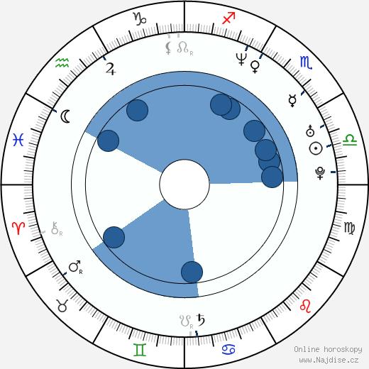 Jan Pavel Filipenský wikipedie, horoscope, astrology, instagram
