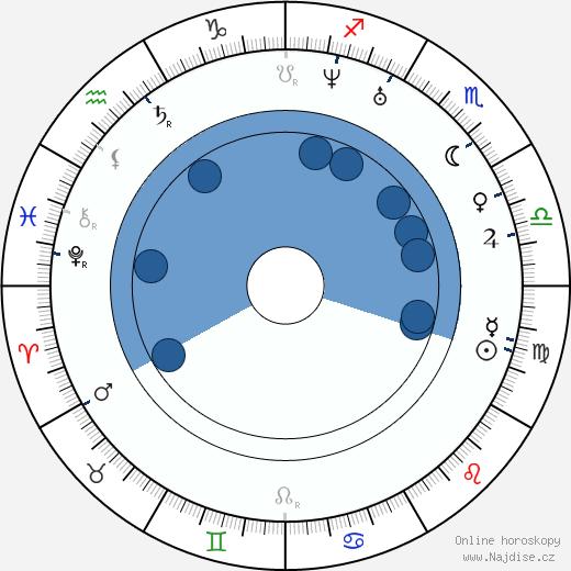 Jan Perner wikipedie, horoscope, astrology, instagram