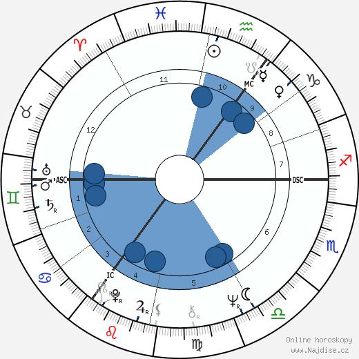 Jan Peszek wikipedie, horoscope, astrology, instagram