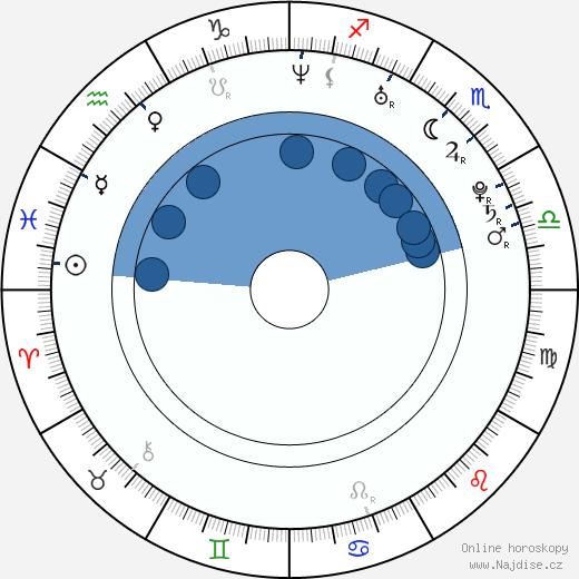 Jan Plouhar wikipedie, horoscope, astrology, instagram