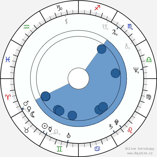 Jan Řeřicha wikipedie, horoscope, astrology, instagram