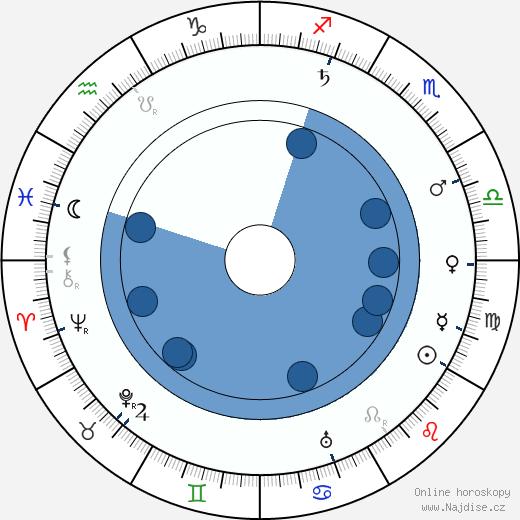 Jan Rous wikipedie, horoscope, astrology, instagram