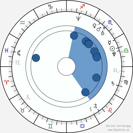 Jan Šimák wikipedie, horoscope, astrology, instagram