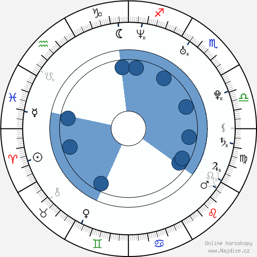 Ján Tabaček wikipedie, horoscope, astrology, instagram