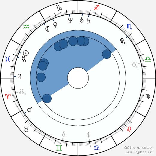 Jan Ťoupalík wikipedie, horoscope, astrology, instagram
