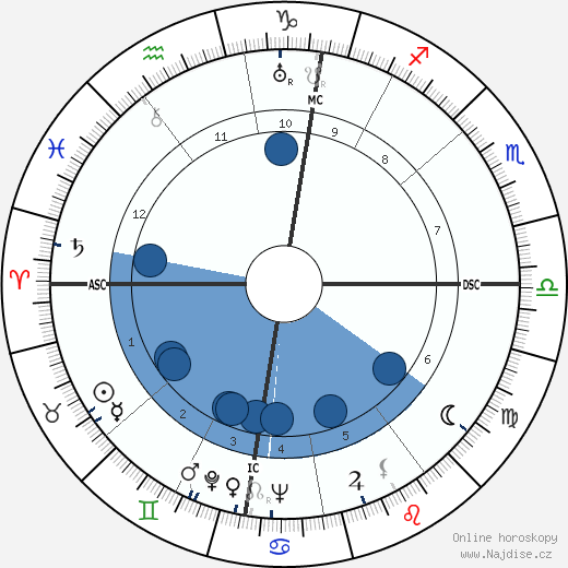 Jan Verdoodt wikipedie, horoscope, astrology, instagram