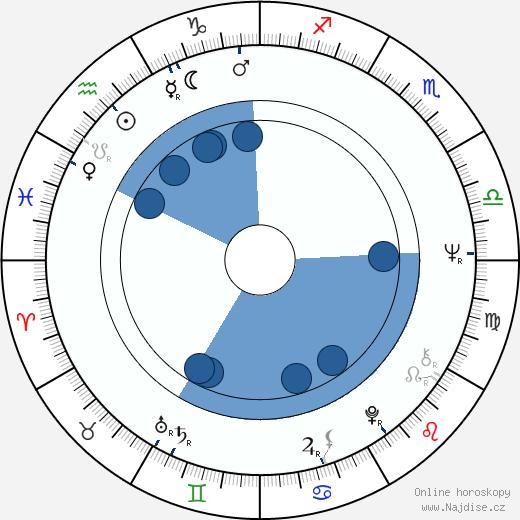 Jan Vlasák wikipedie, horoscope, astrology, instagram