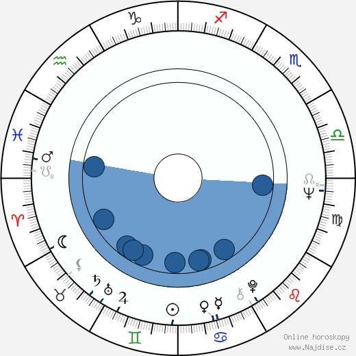 Jan Vodňanský wikipedie, horoscope, astrology, instagram