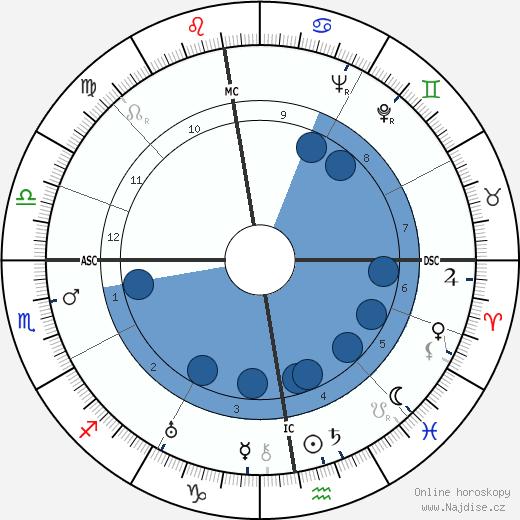 Jan Werich wikipedie, horoscope, astrology, instagram